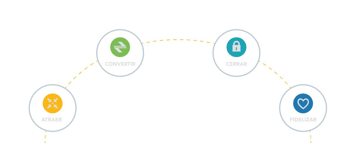 the cocofact - un ciclo de 4 etapas